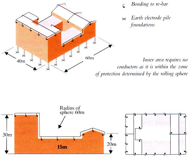 Lightning protection down conductors earth termination networks figure 3 lightning protection scheme to bs 6651 using the reinforced concrete within the structure keyboard keysfo Images